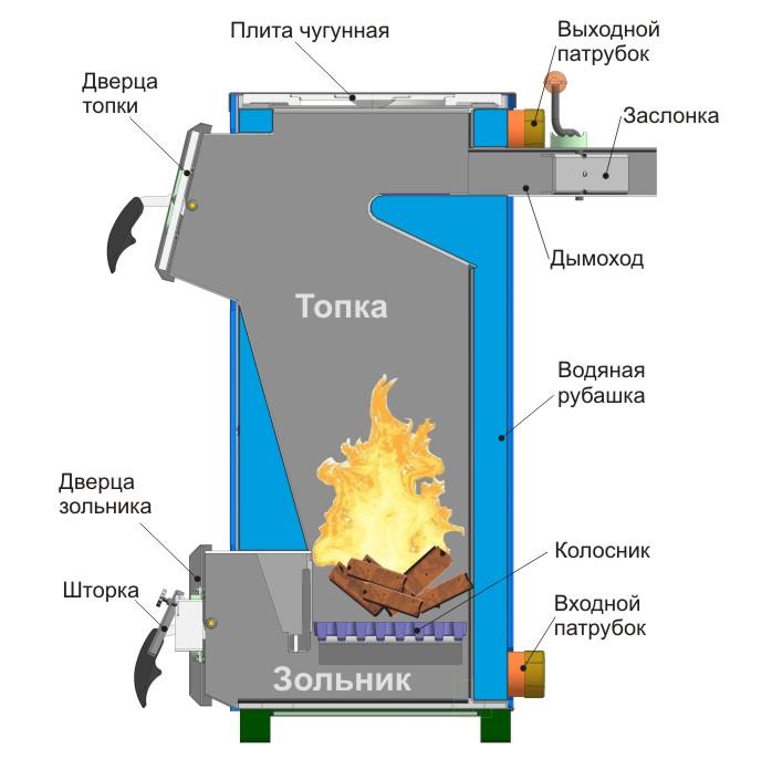 Котел водяного отопления на твердом топливе своими руками
